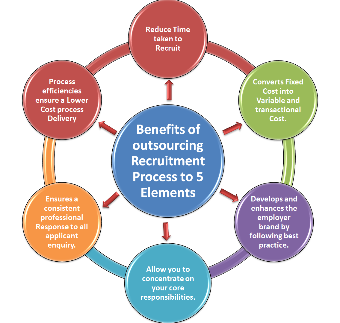 the processes for recruiting individuals to Common reason for failure: again, many recruiting processes omit this step and as result, rely on luck or coincidence in order to be at the right place at the right time step #6 — posting jobs for active candidates — because active candidates are proactively seeking out job openings, it doesn't take a lot to make your job postings visible.
